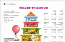 中国孕期妇女平衡膳食宝塔
