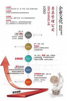 企业文化之公司发展历程