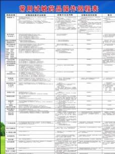 常用试敏药品操作规程表